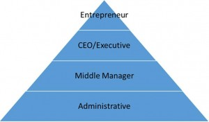 Pyramid for business